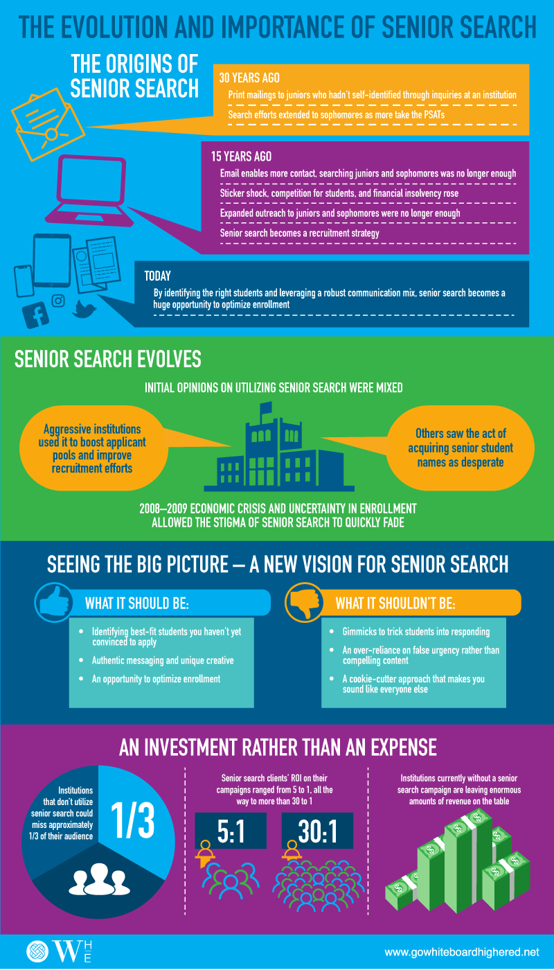 New Infographic: The Evolution and Importance of Senior Search